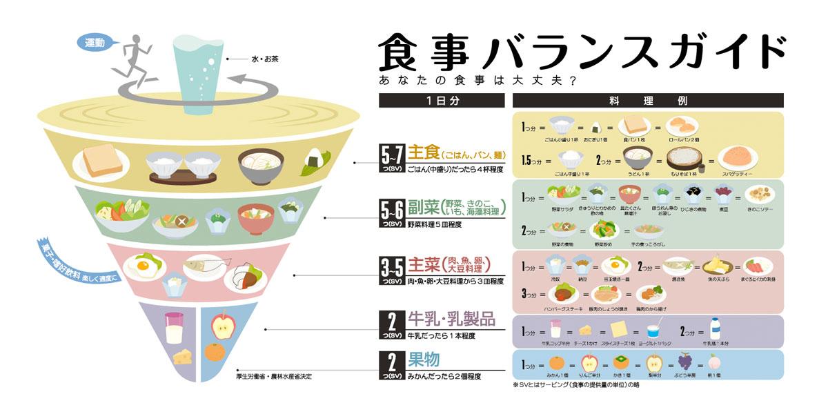食事バランスガイドは、1日の ... : 単位の仕組み : すべての講義